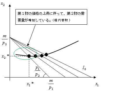 ぴーすけ講座 需要曲線とエンゲ...