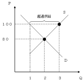 ぴーすけ講座 需要曲線と供給曲...